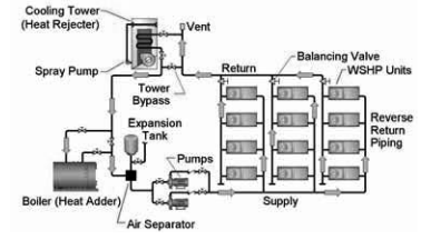 Water Source Heat Pumps Explained - ControlAir Systems